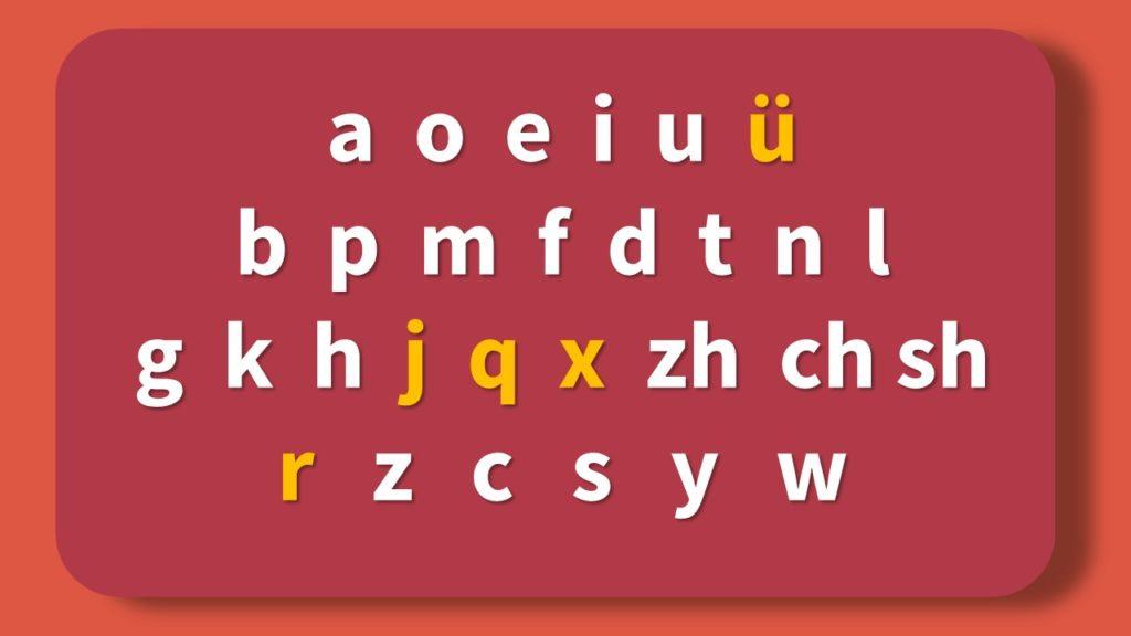 chinesisches Alphabet Pinyin Chart